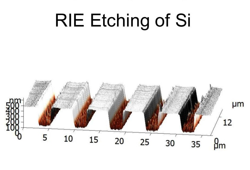 rie etching data